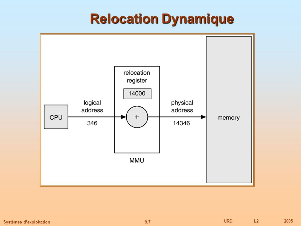 Relocation Dynamique