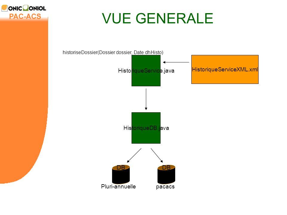VUE GENERALE DB DB HistoriqueService.java HistoriqueServiceXML.xml
