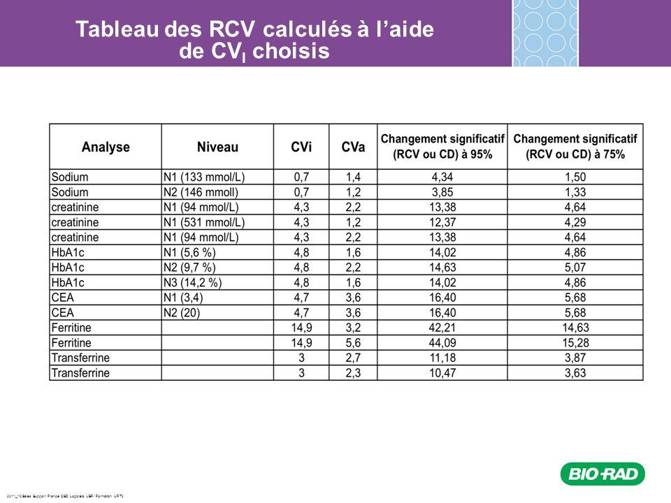 Tableau des RCV calculés à l'aide