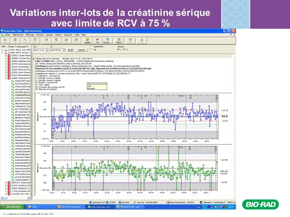 Variations inter-lots de la créatinine sérique avec limite de RCV à 75 %