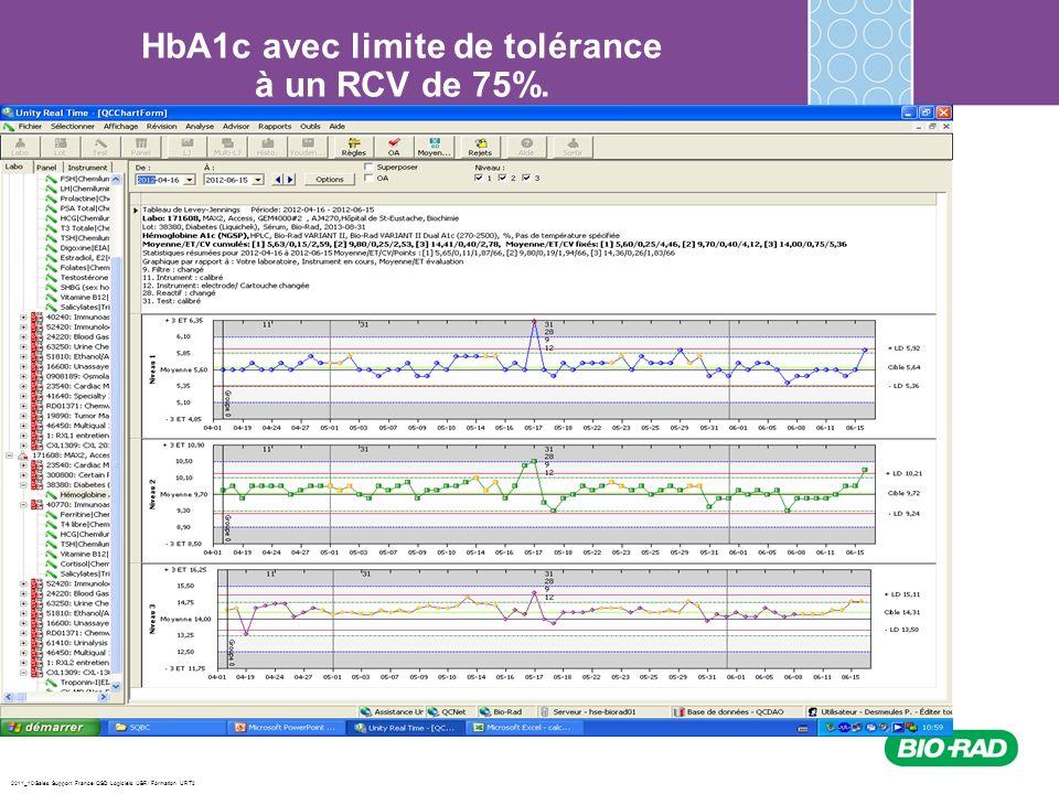 HbA1c avec limite de tolérance
