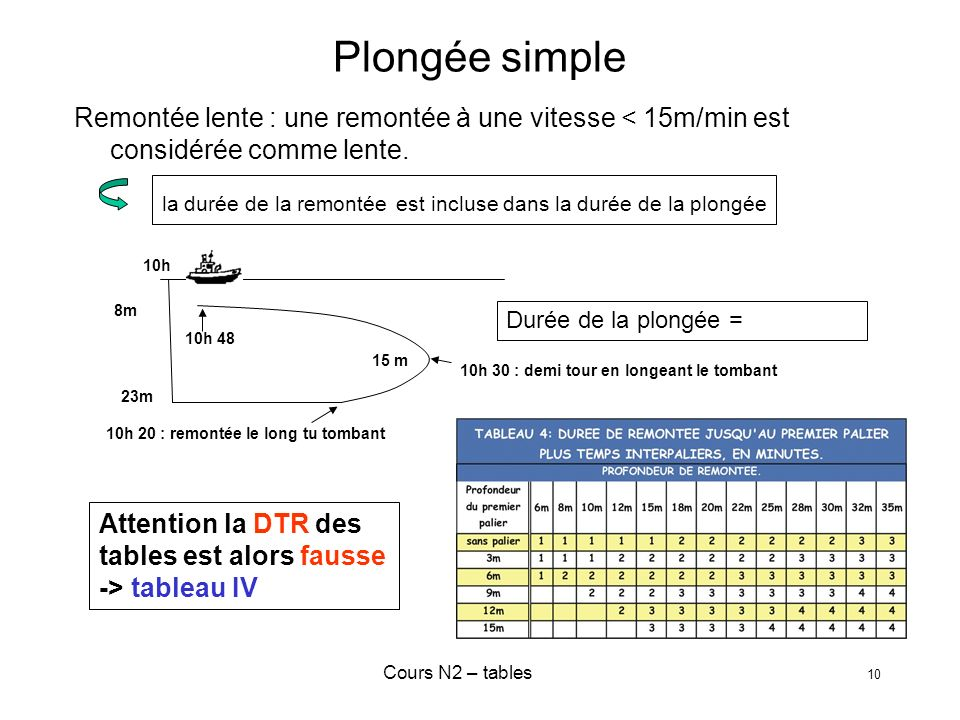 Plongée simple Remontée lente : une remontée à une vitesse < 15m/min est considérée comme lente.