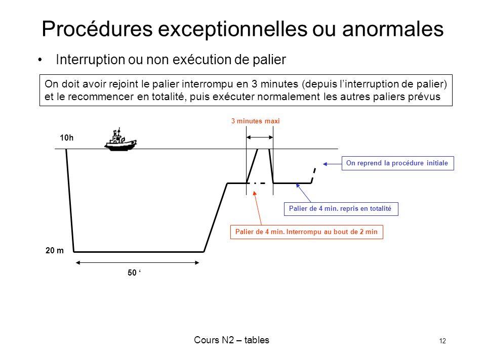 Procédures exceptionnelles ou anormales