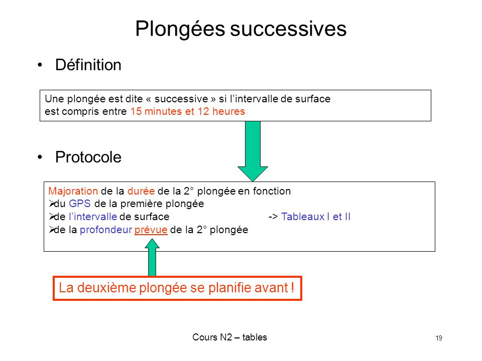 Plongées successives Définition Protocole