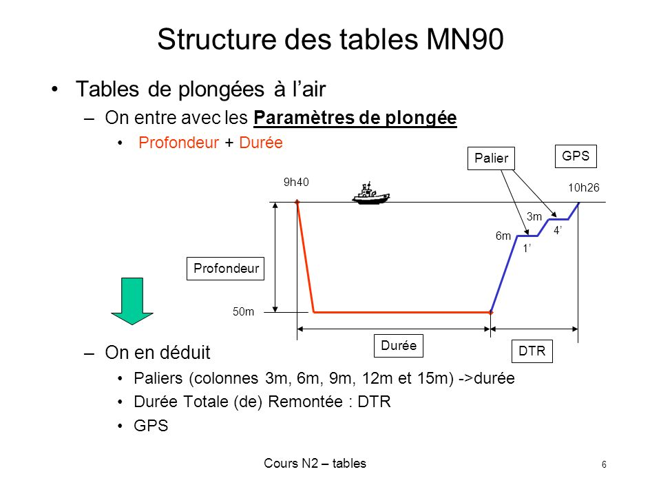 Structure des tables MN90