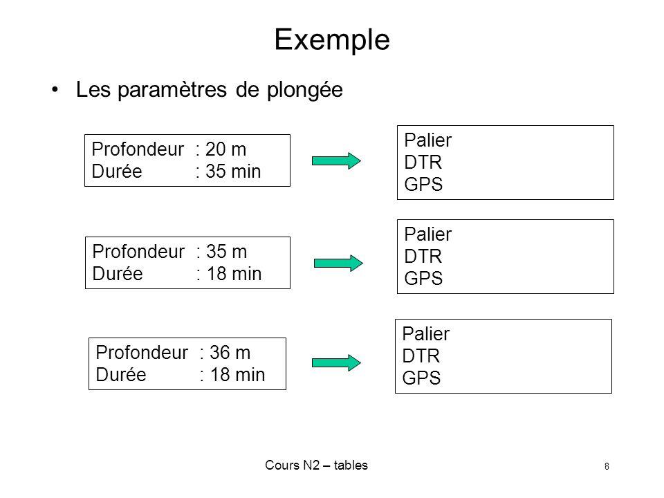 Exemple Les paramètres de plongée Palier Profondeur : 20 m DTR