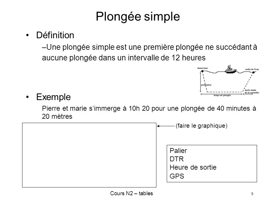 Plongée simple Définition Exemple