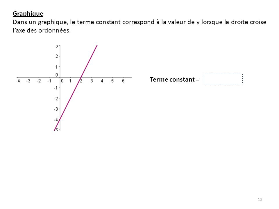Graphique Dans un graphique, le terme constant correspond à la valeur de y lorsque la droite croise l'axe des ordonnées.