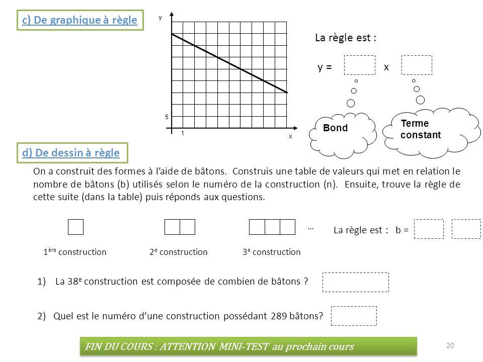 c) De graphique à règle La règle est : y = -2.5 x + 40