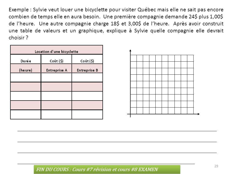 Exemple : Sylvie veut louer une bicyclette pour visiter Québec mais elle ne sait pas encore combien de temps elle en aura besoin. Une première compagnie demande 24$ plus 1,00$ de l'heure. Une autre compagnie charge 18$ et 3,00$ de l'heure. Après avoir construit une table de valeurs et un graphique, explique à Sylvie quelle compagnie elle devrait choisir