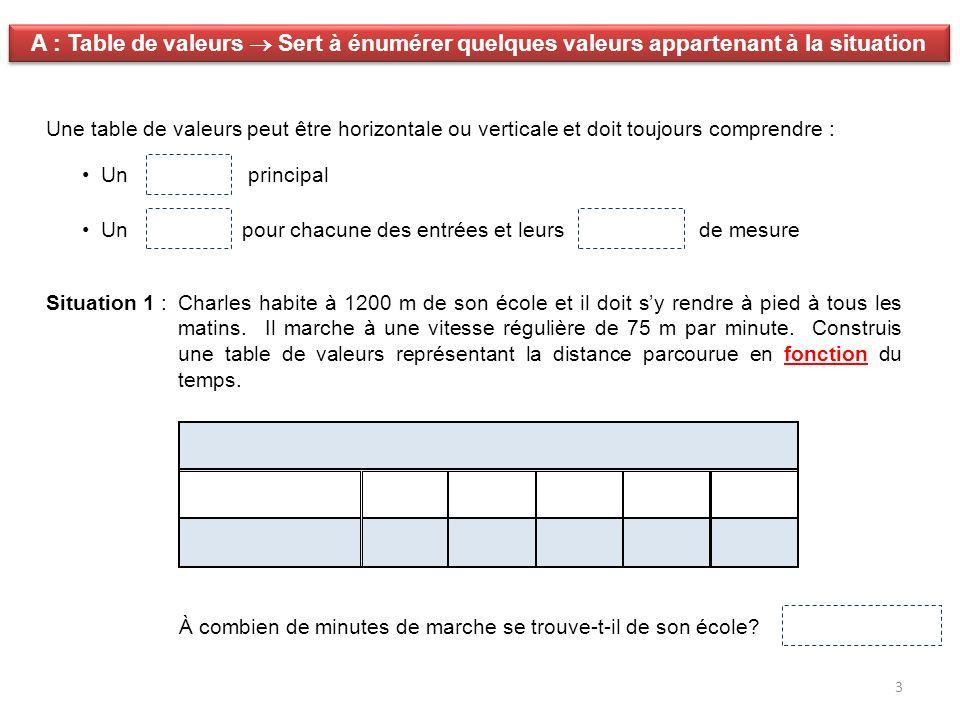 A : Table de valeurs  Sert à énumérer quelques valeurs appartenant à la situation