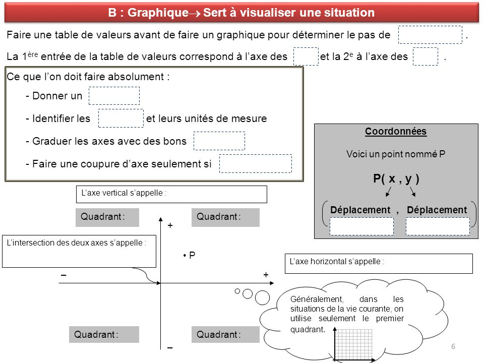 B : Graphique Sert à visualiser une situation