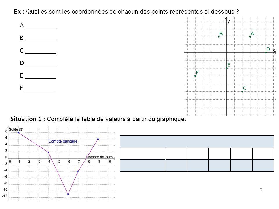Situation 1 : Complète la table de valeurs à partir du graphique.