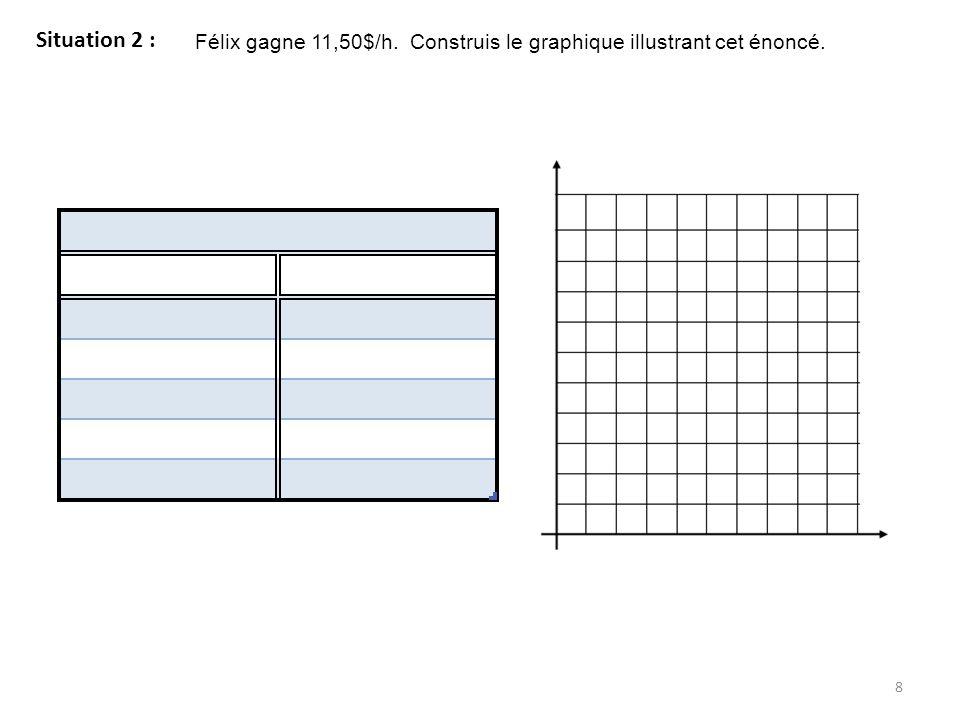 Situation 2 : Félix gagne 11,50$/h. Construis le graphique illustrant cet énoncé.
