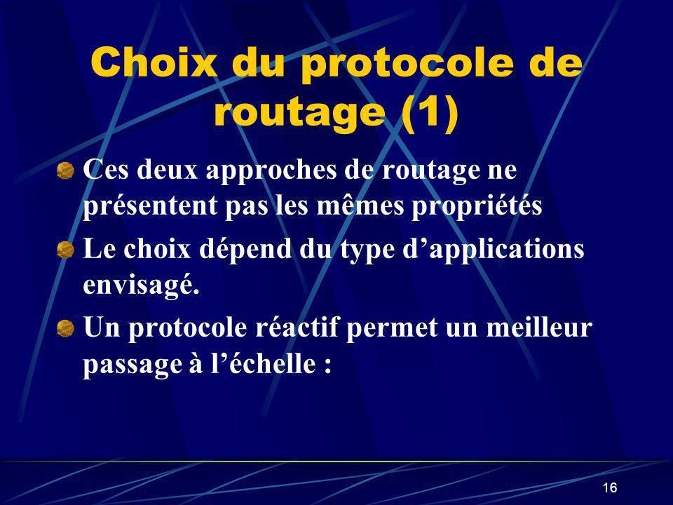 Choix du protocole de routage (1)