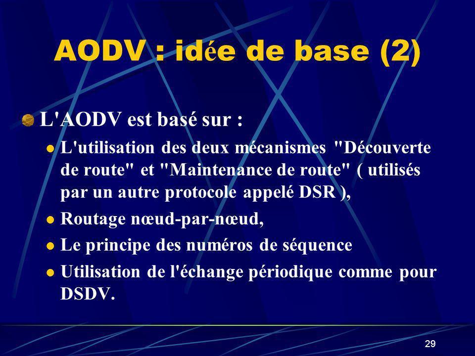 AODV : idée de base (2) L AODV est basé sur :