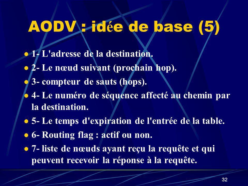 AODV : idée de base (5) 1- L adresse de la destination.