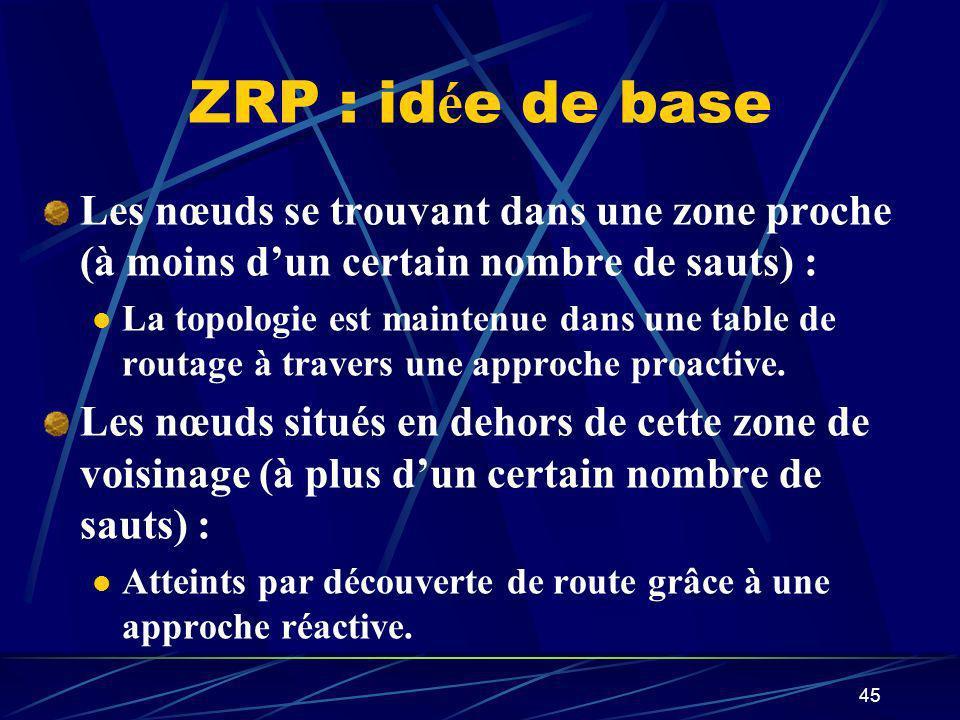 ZRP : idée de base Les nœuds se trouvant dans une zone proche (à moins d'un certain nombre de sauts) :