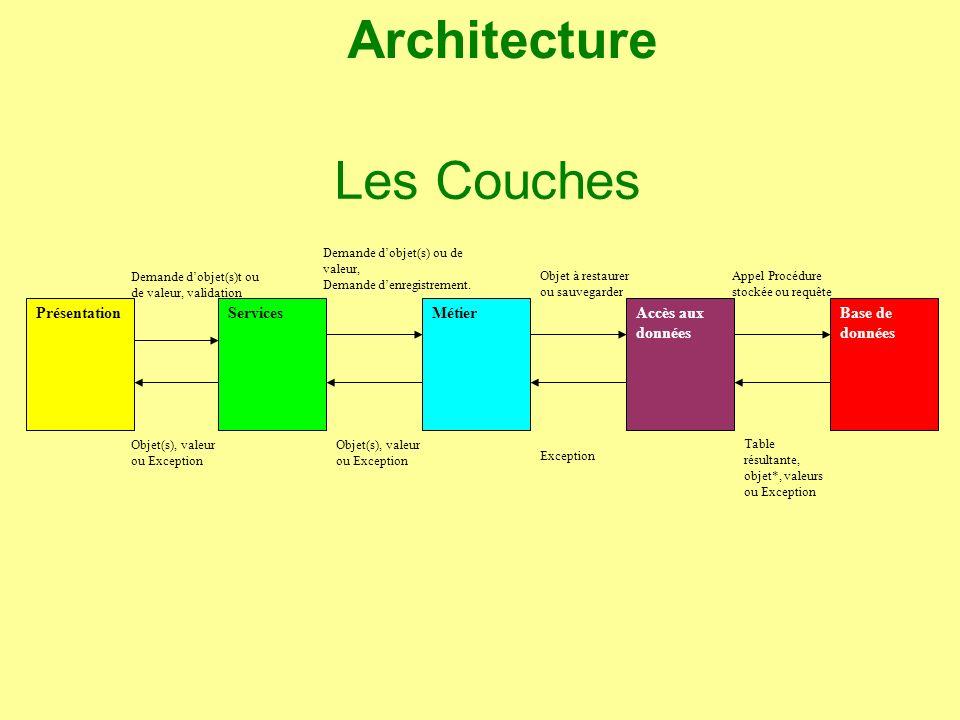 Architecture Les Couches Présentation Services Métier