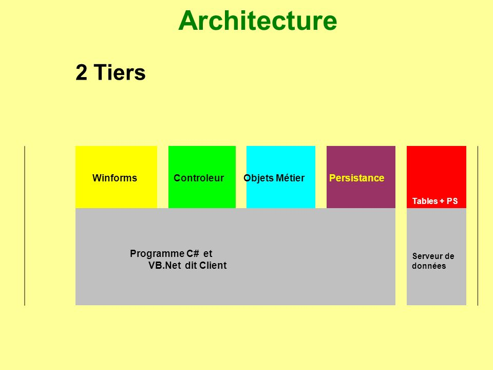 Architecture les couches pr sentation services m tier for Architecture 2 tiers