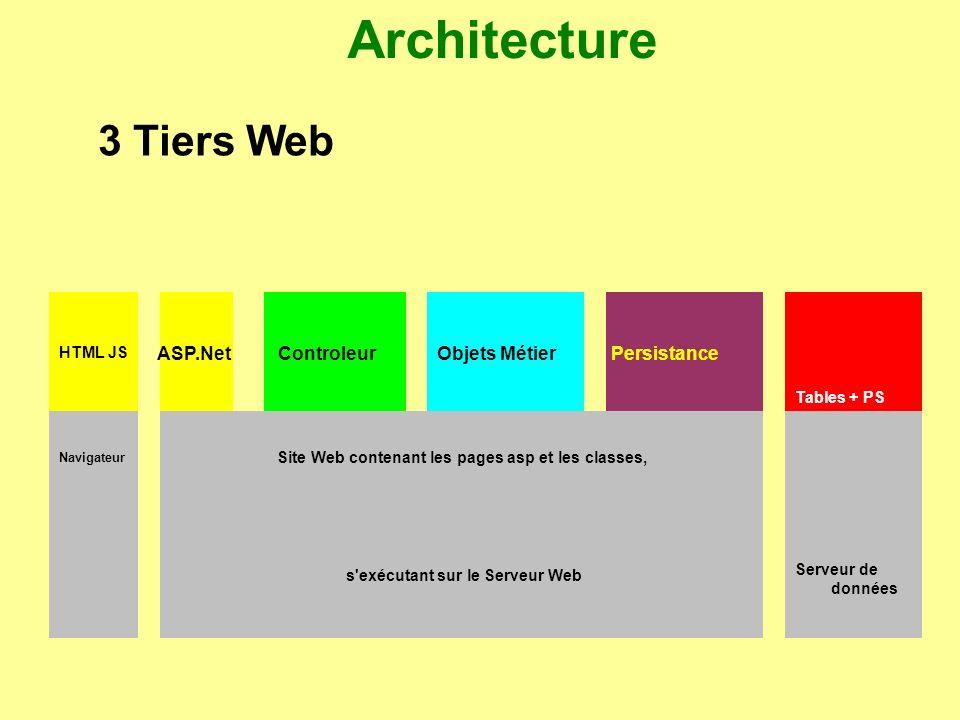 Architecture 3 Tiers Web ASP.Net Controleur Objets Métier Persistance