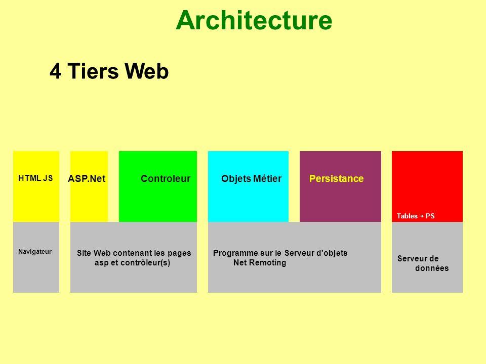 Architecture 4 Tiers Web ASP.Net Controleur Objets Métier Persistance