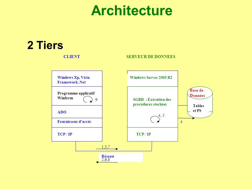 Architecture 2 Tiers CLIENT SERVEUR DE DONNEES Base de Données 1,3,7