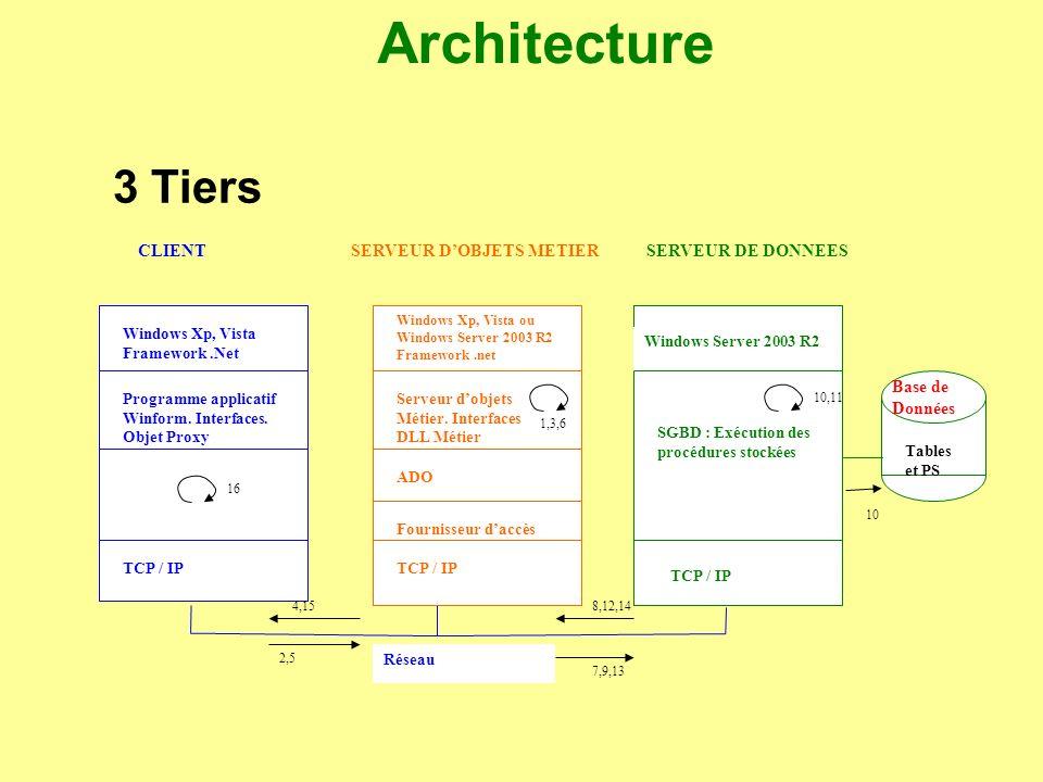 Architecture 3 Tiers CLIENT SERVEUR D'OBJETS METIER SERVEUR DE DONNEES