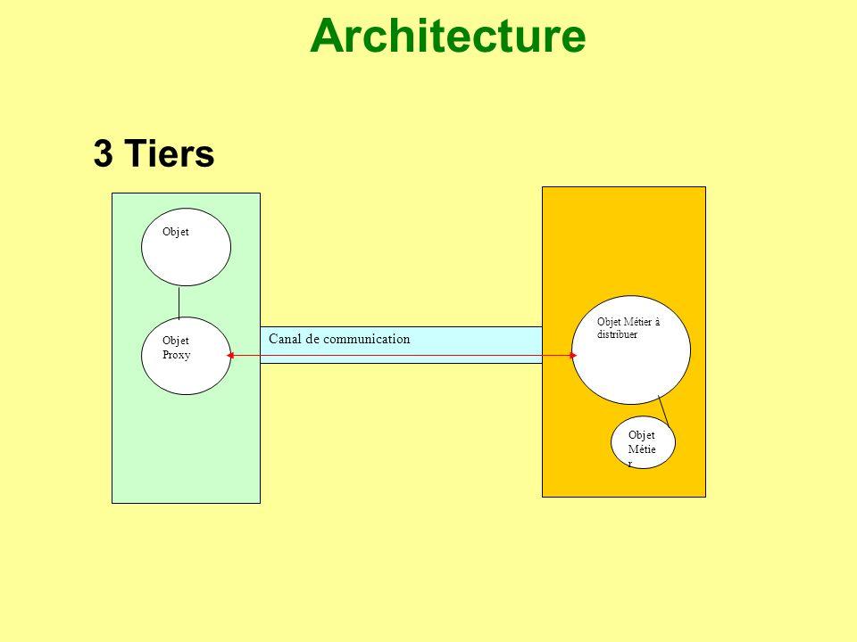 Architecture 3 Tiers Canal de communication Objet Objet Proxy