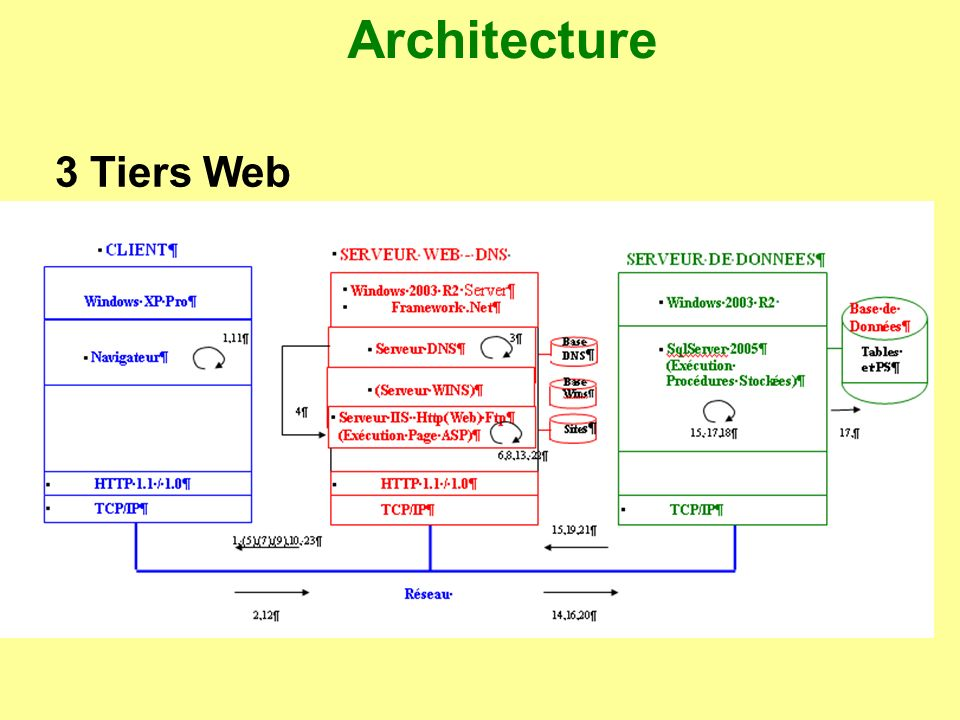 Architecture les couches pr sentation services m tier for Architecture 3 tiers php