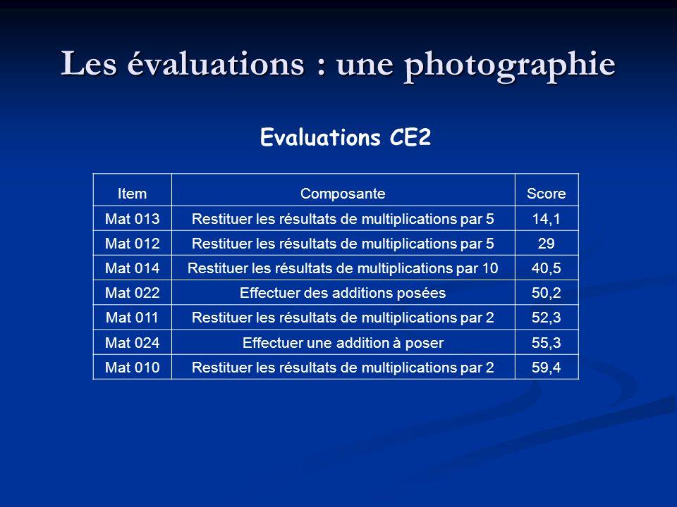 Les évaluations : une photographie