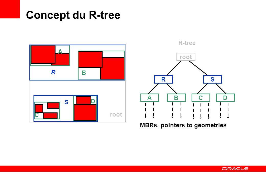Concept du R-tree A D R-tree root root R B R S C A B C D S