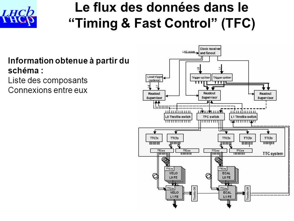 Le flux des données dans le Timing & Fast Control (TFC)