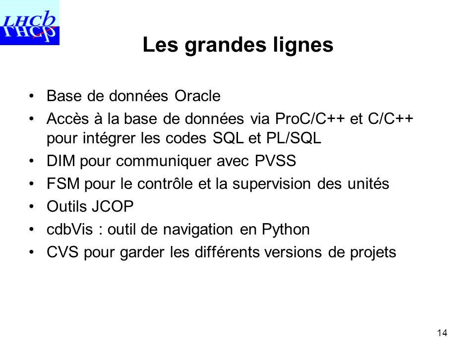 Les grandes lignes Base de données Oracle