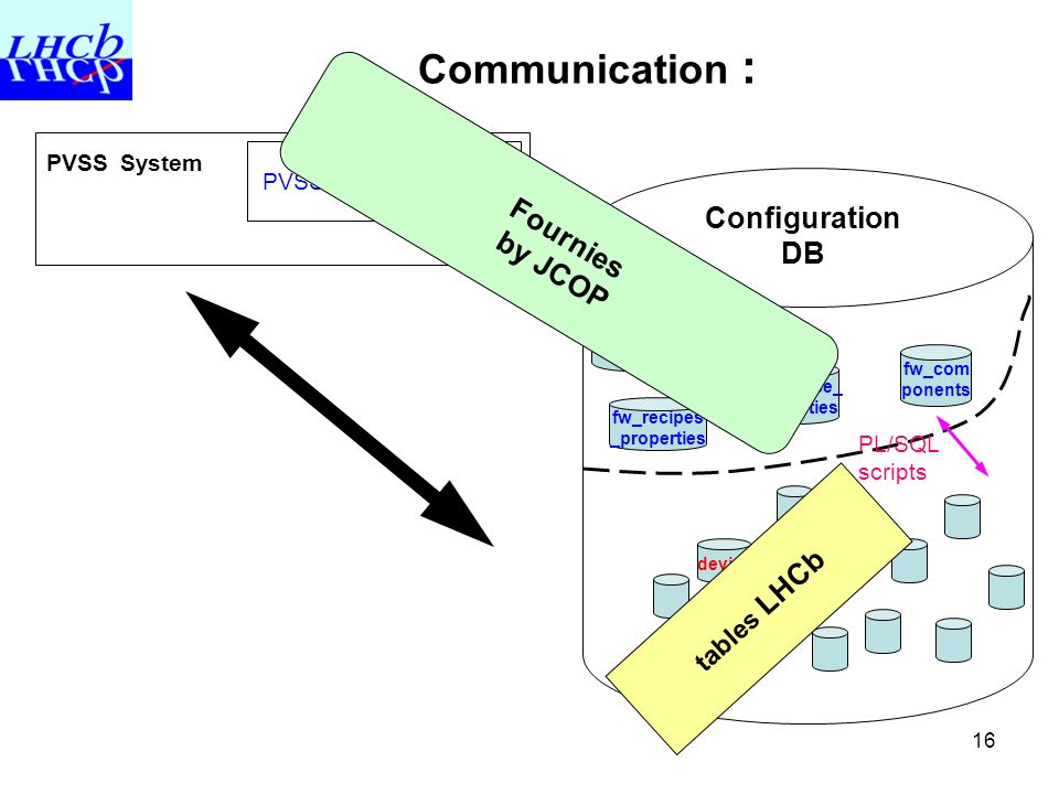 Communication : Fournies Configuration DB by JCOP tables LHCb
