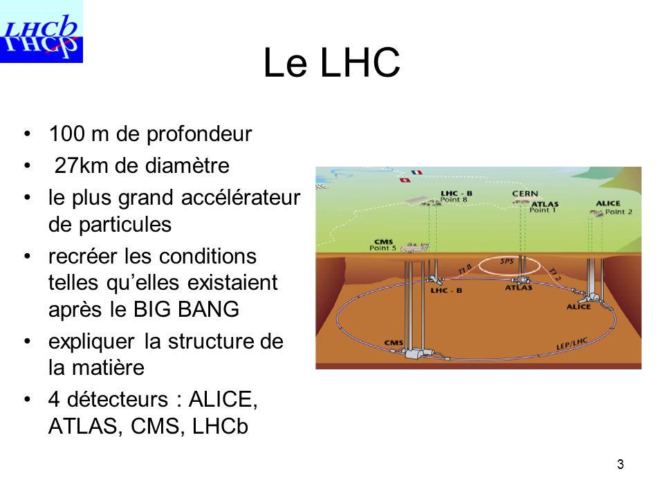 Le LHC 100 m de profondeur 27km de diamètre