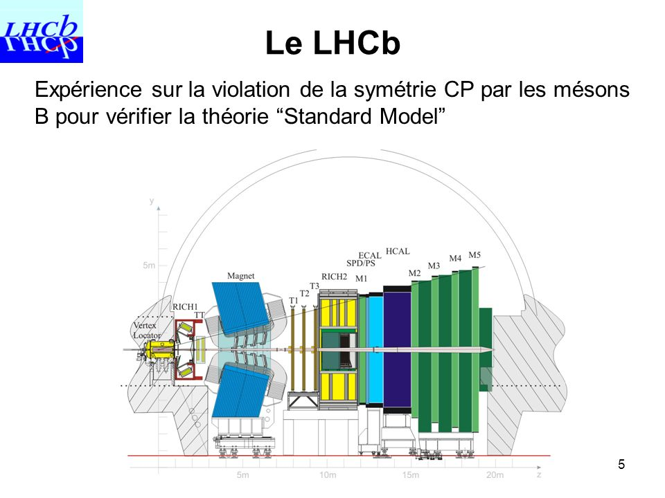 Le LHCb Expérience sur la violation de la symétrie CP par les mésons B pour vérifier la théorie Standard Model