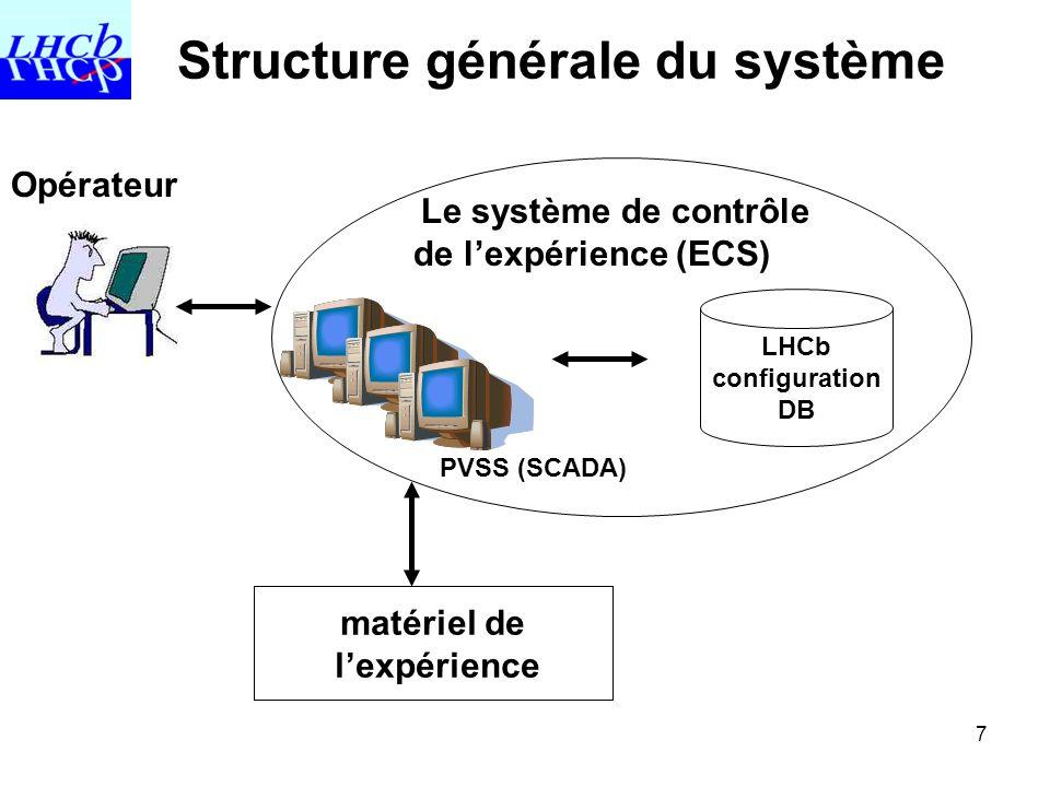 Structure générale du système