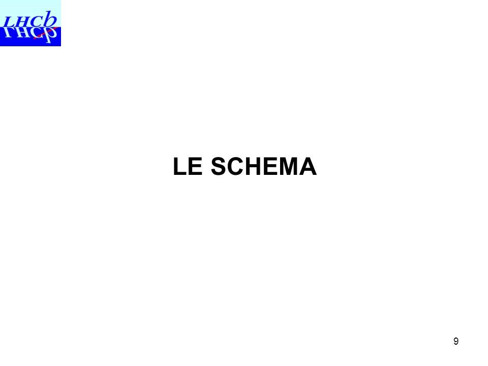 LE SCHEMA