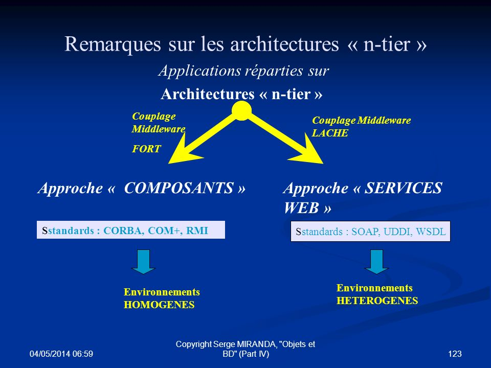 Architectures « n-tier »