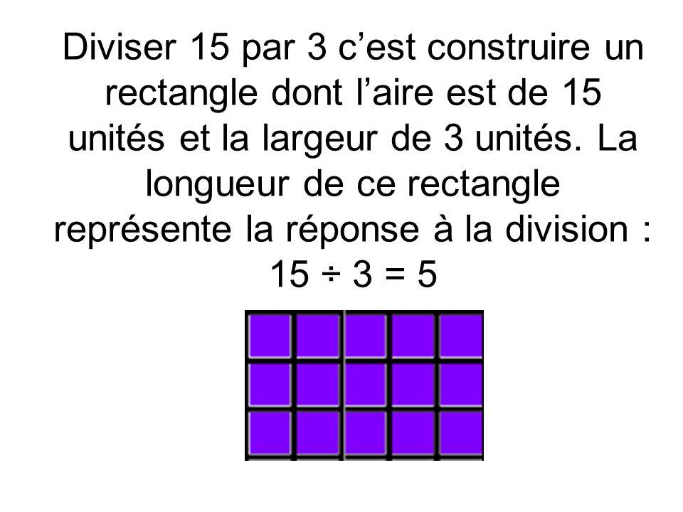 Diviser 15 par 3 c'est construire un rectangle dont l'aire est de 15 unités et la largeur de 3 unités.