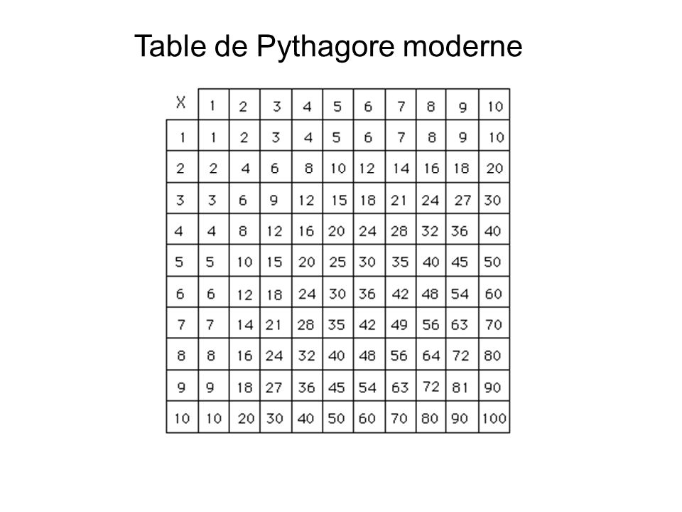 Table de Pythagore moderne