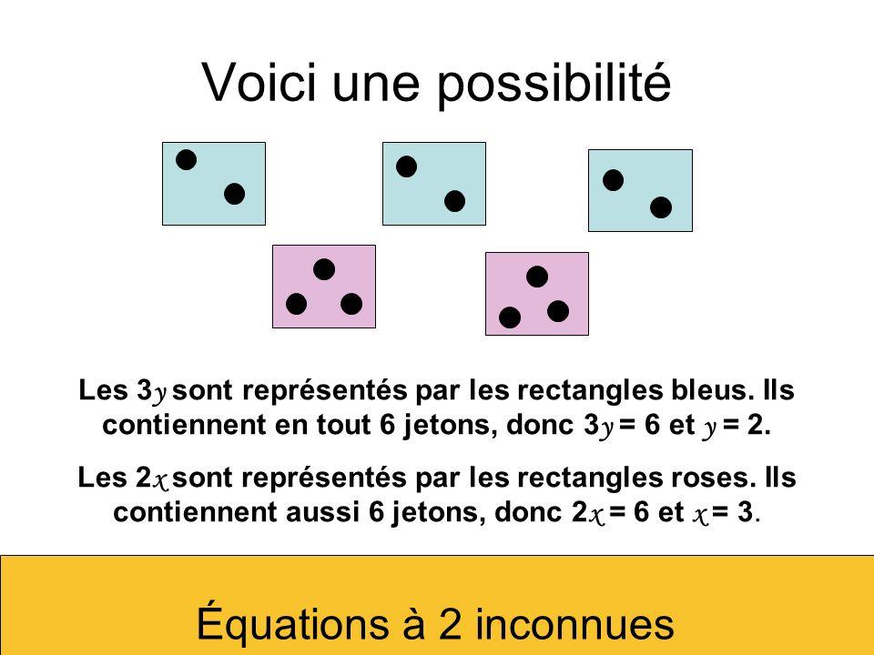 Voici une possibilitéLes 3y sont représentés par les rectangles bleus. Ils contiennent en tout 6 jetons, donc 3y = 6 et y = 2.