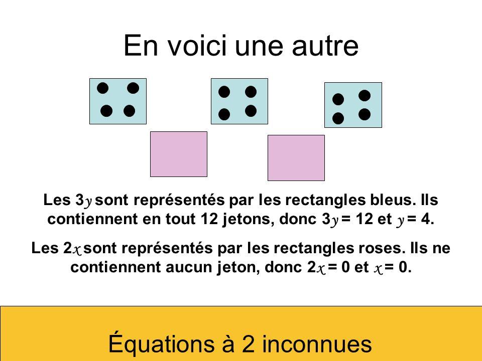 En voici une autreLes 3y sont représentés par les rectangles bleus. Ils contiennent en tout 12 jetons, donc 3y = 12 et y = 4.