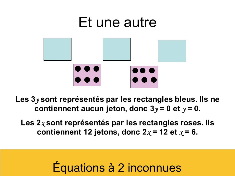 Et une autreLes 3y sont représentés par les rectangles bleus. Ils ne contiennent aucun jeton, donc 3y = 0 et y = 0.
