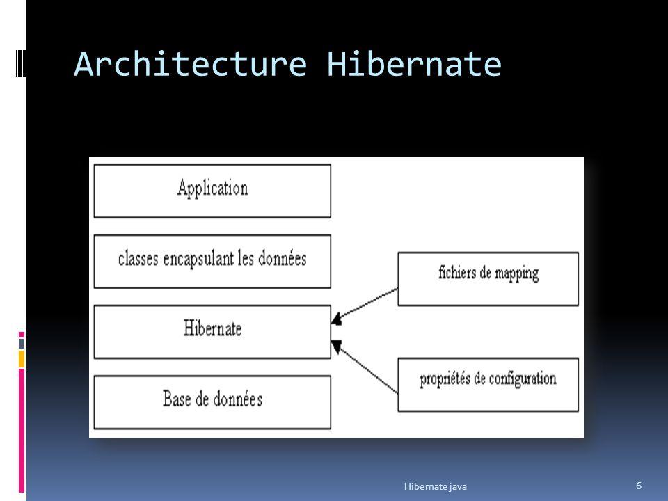 Architecture Hibernate