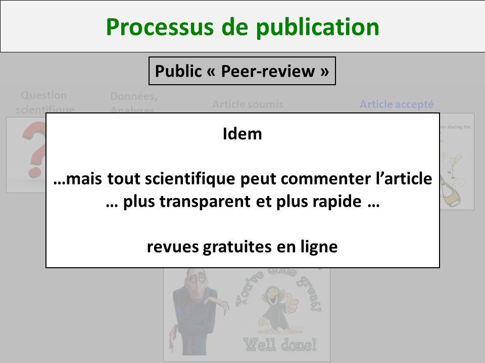Processus de publication