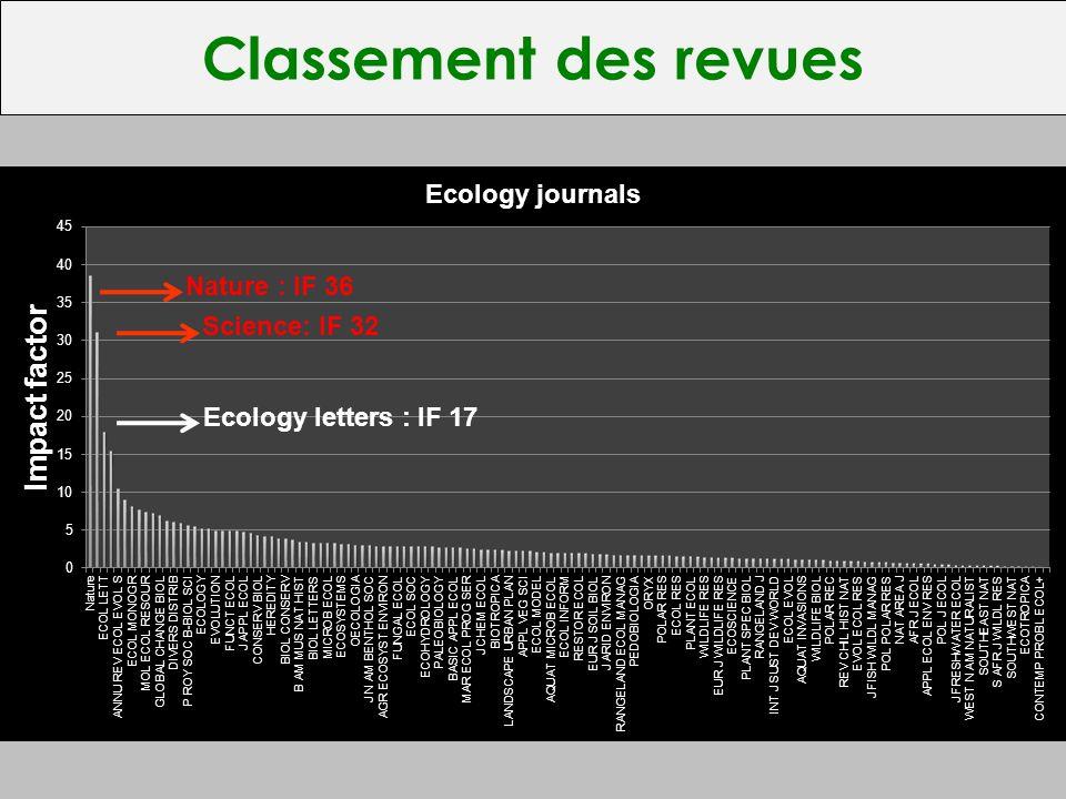 Classement des revues Nature : IF 36 Science: IF 32