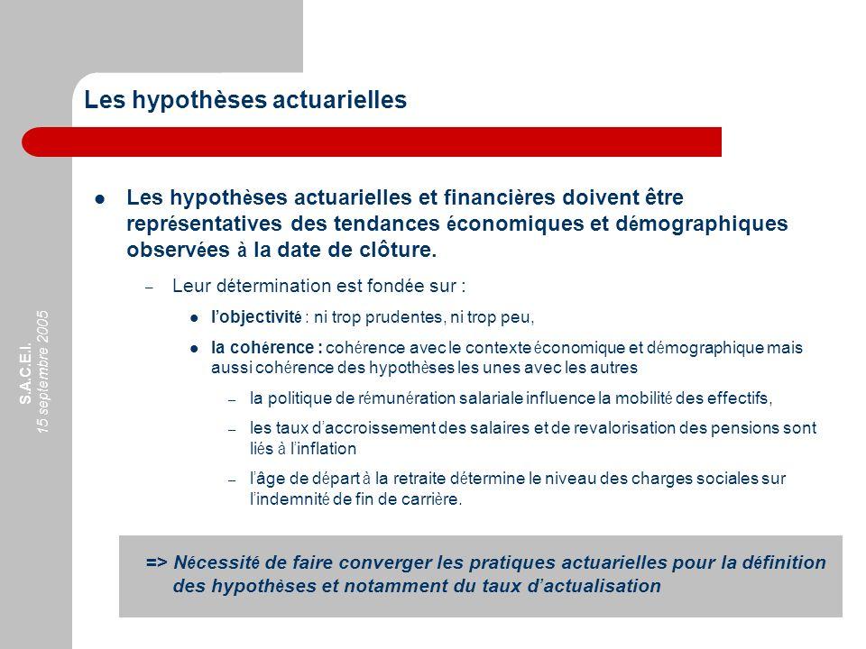 Les hypothèses actuarielles