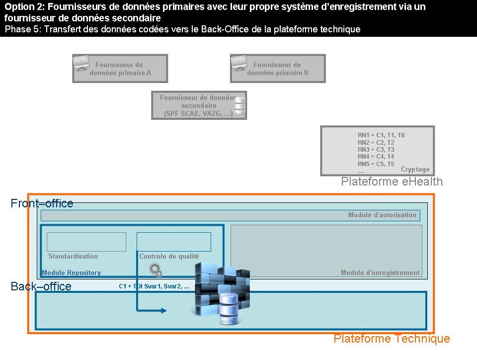 3. Systèmes d'enregistrement Option 1